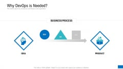 Platform Engineering PowerPoint Template Slides Why Devops Is Needed Elements PDF