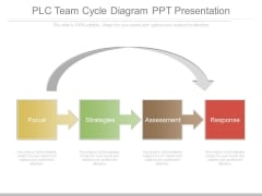Plc Team Cycle Diagram Ppt Presentation