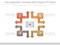 Policy Deployment Cascading Matrix Diagram Ppt Model