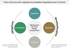 Policy Structure With Legislation Accreditation Regulations And Contracts Ppt Powerpoint Presentation Styles Maker
