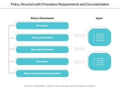 Policy Structure With Procedure Requirements And Documentation Ppt Powerpoint Presentation Inspiration Graphics