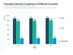 Population Density Comparison Of Different Countries Ppt PowerPoint Presentation Designs
