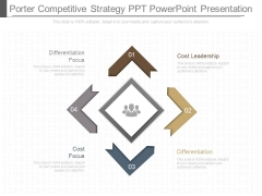 Porter Competitive Strategy Ppt Powerpoint Presentation