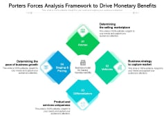 Porters Forces Analysis Framework To Drive Monetary Benefits Ppt PowerPoint Presentation File Files PDF