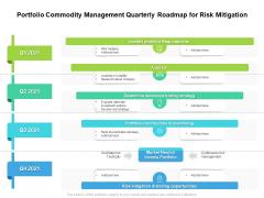 Portfolio Commodity Management Quarterly Roadmap For Risk Mitigation Graphics