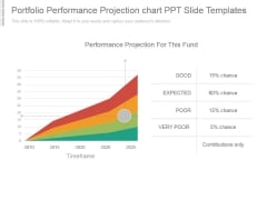 Portfolio Performance Projection Chart Ppt Slide Templates