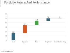 Portfolio Return And Performance Ppt PowerPoint Presentation Backgrounds