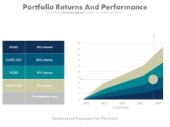 Portfolio Returns And Performance Chart Ppt Slides