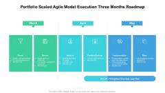 Portfolio Scaled Agile Model Execution Three Months Roadmap Information