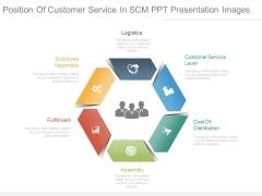Position Of Customer Service In Scm Ppt Presentation Images