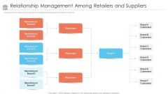 Positioning Store Brands Relationship Management Among Retailers And Suppliers Background PDF