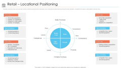 Positioning Store Brands Retail Locational Positioning Ppt Icon Example PDF