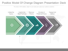 Positive Model Of Change Diagram Presentation Deck