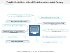 Possible Media Options Social Media Interactions Mobile Delivery Ppt Powerpoint Presentation Infographic Template Example Topics