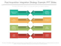 Post Acquisition Integration Strategy Example Ppt Slides