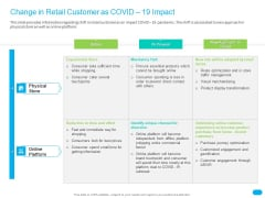 Post COVID Recovery Strategy For Retail Industry Change In Retail Customer As COVID 19 Impact Introduction PDF