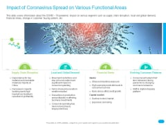 Post COVID Recovery Strategy For Retail Industry Impact Of Coronavirus Spread On Various Functional Areas Portrait PDF