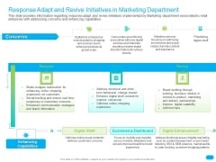 Post COVID Recovery Strategy For Retail Industry Response Adapt And Revive Initiatives In Marketing Department Structure PDF