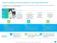 Post COVID Recovery Strategy For Retail Industry Response Adapt And Revive Initiatives In Technology Department Themes PDF
