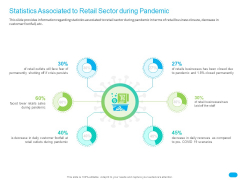 Post COVID Recovery Strategy For Retail Industry Statistics Associated To Retail Sector During Pandemic Professional PDF
