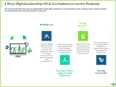Post COVID Recovery Strategy Oil Gas Industry 4 Ways Digitalization Help Oil And Gas Industry To Survive Pandemic Elements PDF