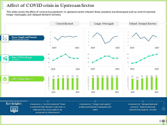 Post COVID Recovery Strategy Oil Gas Industry Affect Of COVID Crisis In Upstream Sector Background PDF