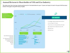 Post COVID Recovery Strategy Oil Gas Industry Annual Returns To Shareholder Of Oil And Gas Industry Pictures PDF