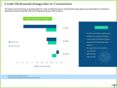 Post COVID Recovery Strategy Oil Gas Industry Crude Oil Demand Changes Due To Coronavirus Icons PDF