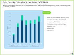 Post COVID Recovery Strategy Oil Gas Industry Debt Faced By Oil And Gas Sector Due To COVID 19 Guidelines PDF