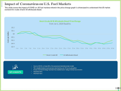 Post COVID Recovery Strategy Oil Gas Industry Impact Of Coronavirus On US Fuel Markets Topics PDF