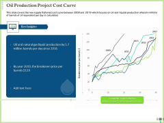 Post COVID Recovery Strategy Oil Gas Industry Oil Production Project Cost Curve Icons PDF