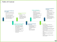 Post COVID Recovery Strategy Oil Gas Industry Table Of Content Guidelines PDF