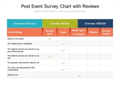 Post Event Survey Chart With Reviews Ppt PowerPoint Presentation File Design Templates PDF