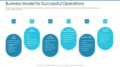 Post Initial Pubic Offering Market Pitch Deck Business Model For Successful Operations Pictures PDF