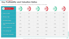 Post Initial Public Offering Equity Financing Pitch Key Profitability And Valuation Ratios Professional PDF
