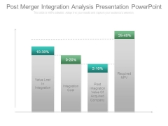 Post Merger Integration Analysis Presentation Powerpoint