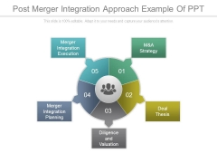 Post Merger Integration Approach Example Of Ppt