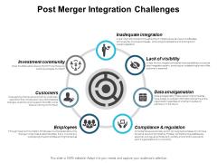 Post Merger Integration Challenges Ppt PowerPoint Presentation Ideas Design Templates