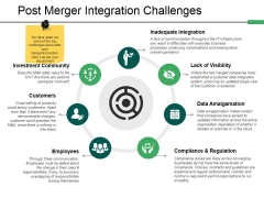 Post Merger Integration Challenges Ppt PowerPoint Presentation Layouts Images