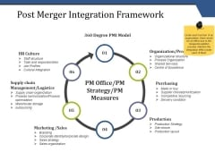 Post Merger Integration Framework Ppt PowerPoint Presentation Background Designs