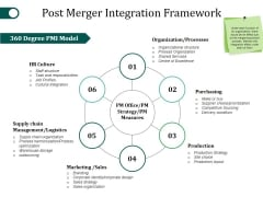 Post Merger Integration Framework Ppt PowerPoint Presentation Icon Vector