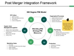 Post Merger Integration Framework Ppt PowerPoint Presentation Model Microsoft