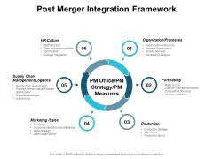 Post Merger Integration Framework Ppt PowerPoint Presentation Outline Elements