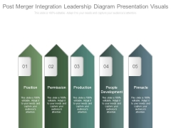 Post Merger Integration Leadership Diagram Presentation Visuals