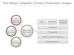 Post Merger Integration Process Presentation Images