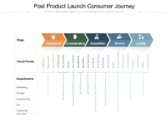 Post Product Launch Consumer Journey Ppt PowerPoint Presentation File Outline PDF