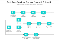 Post Sales Services Process Flow With Follow-Up Ppt PowerPoint Presentation Model Vector PDF