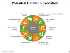 Potential Delays In Execution Ppt PowerPoint Presentation File Vector