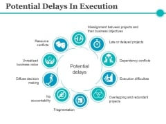 Potential Delays In Execution Ppt PowerPoint Presentation Inspiration Professional