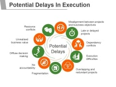 Potential Delays In Execution Ppt PowerPoint Presentation Outline Examples